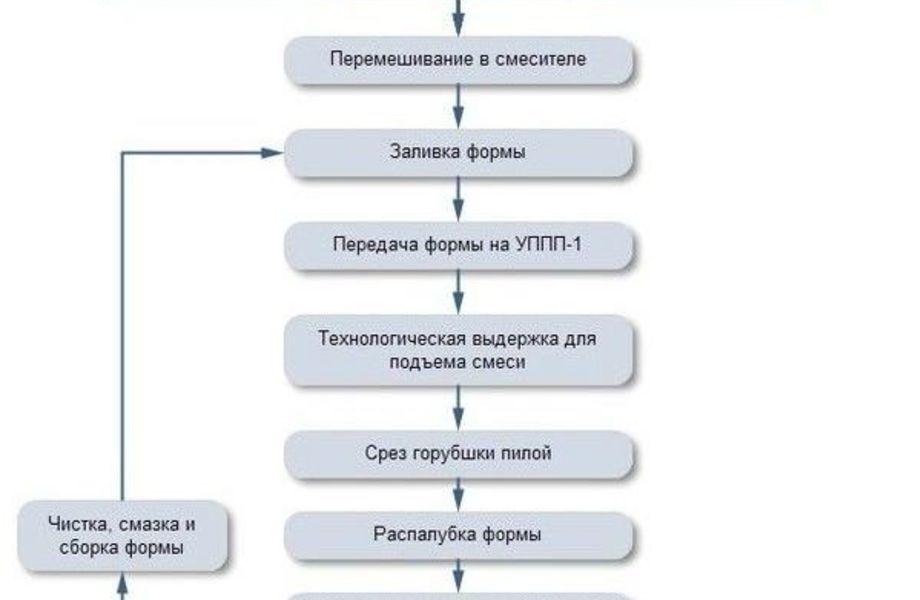 Инвестиционный проект производства с окупаемостью 1 год